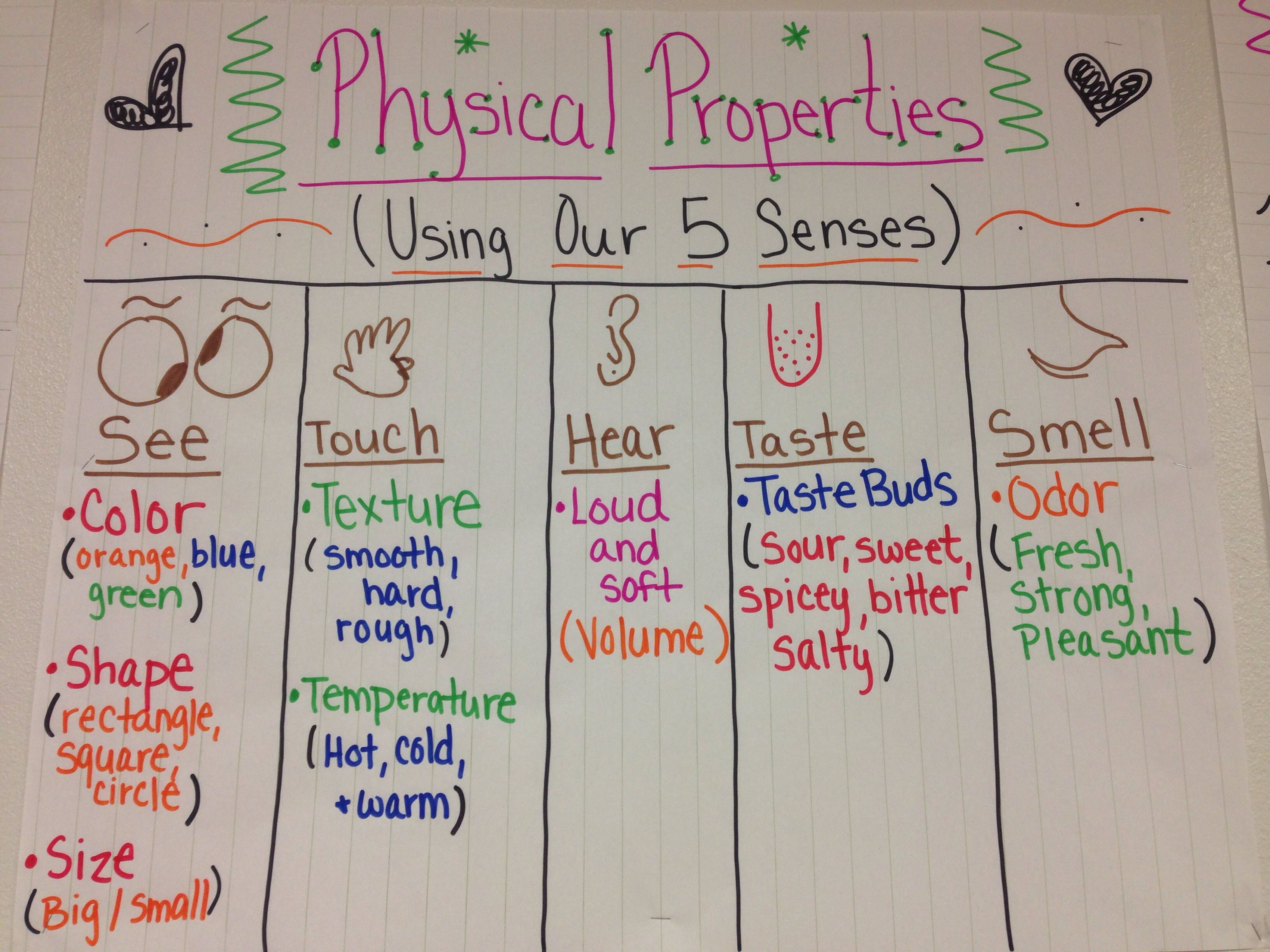 Physical Properties Of Matter Anchor Chart Using Your 5