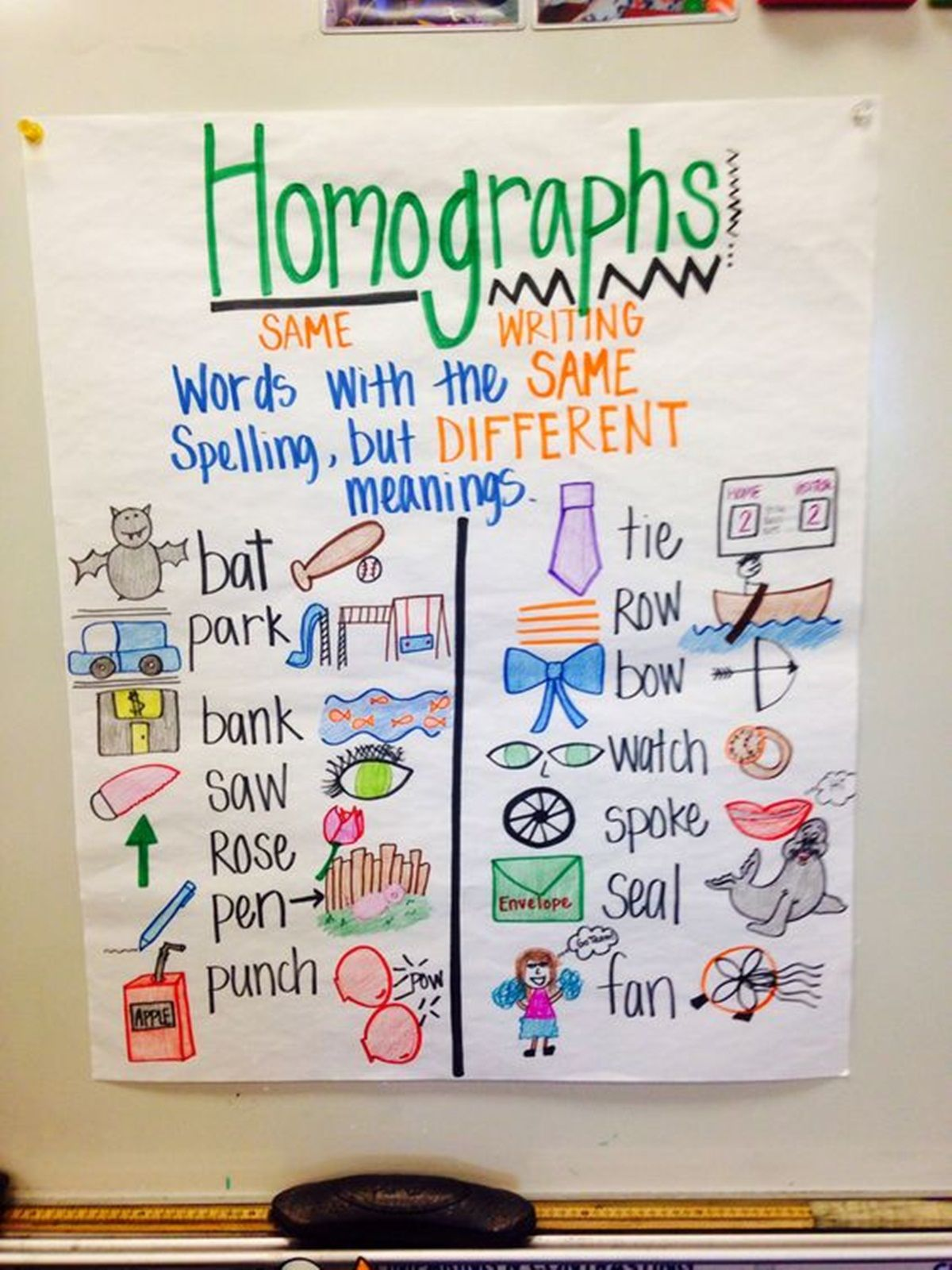 Homographs Words In English