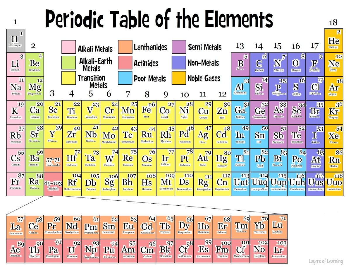 27 Color Coding The Periodic Table Student Worksheet