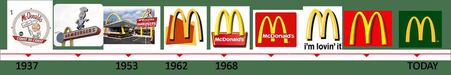 McDonalds logo evolution mcdonalds logo evolution