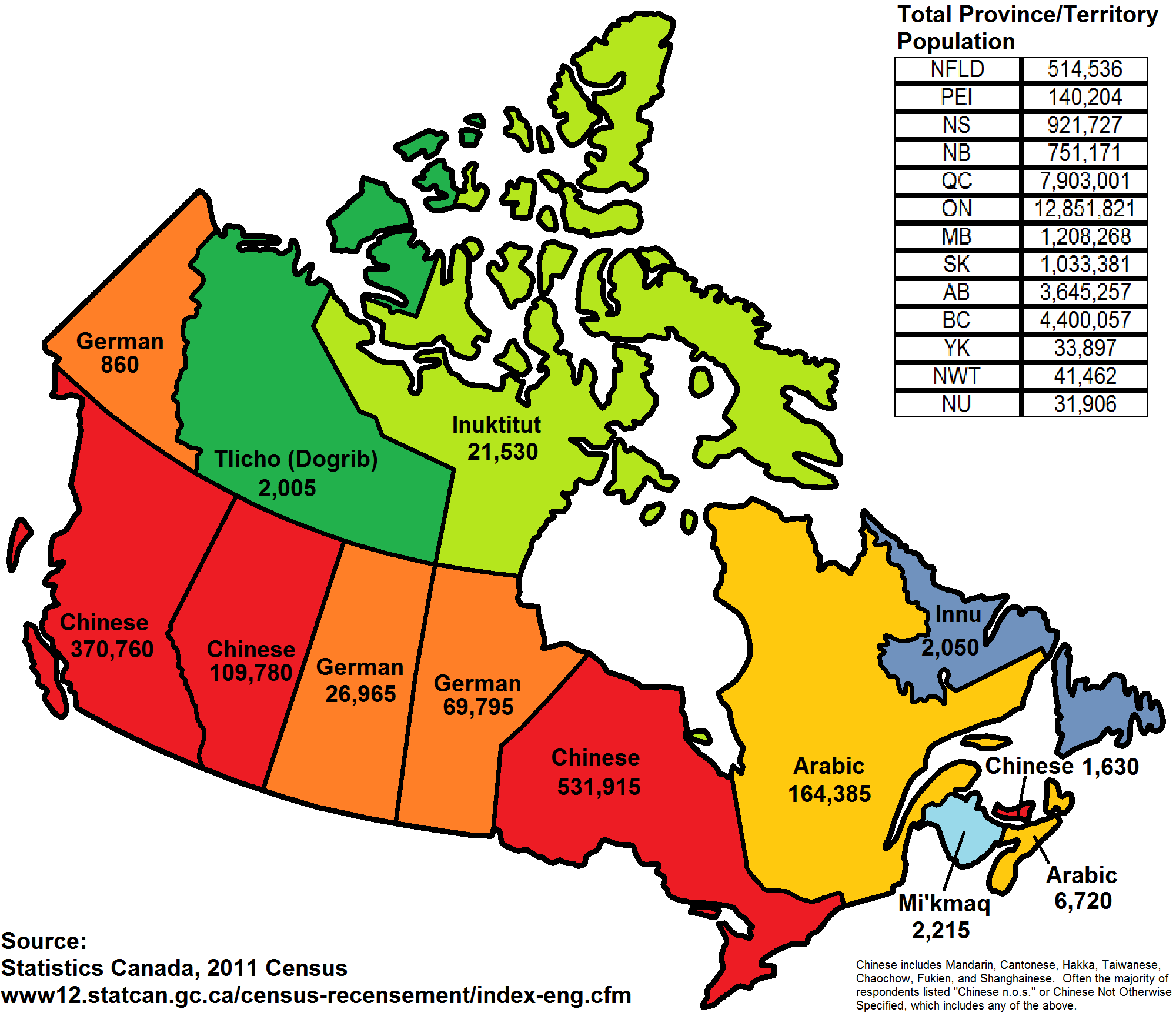 Most Commonly Spoken Language in Canada Other than English