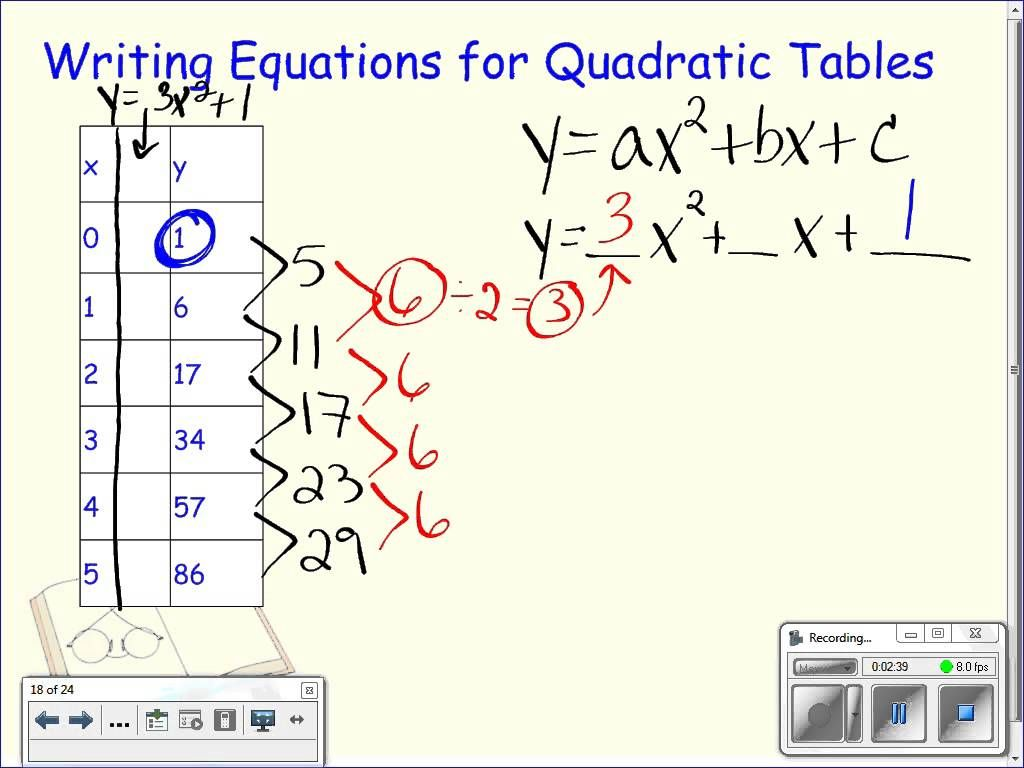 Writing Equations From Quadratic Tables