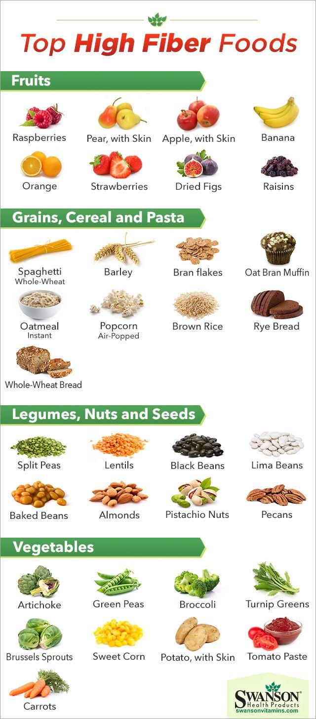 high fiber foods chart Healthy Living Pinterest