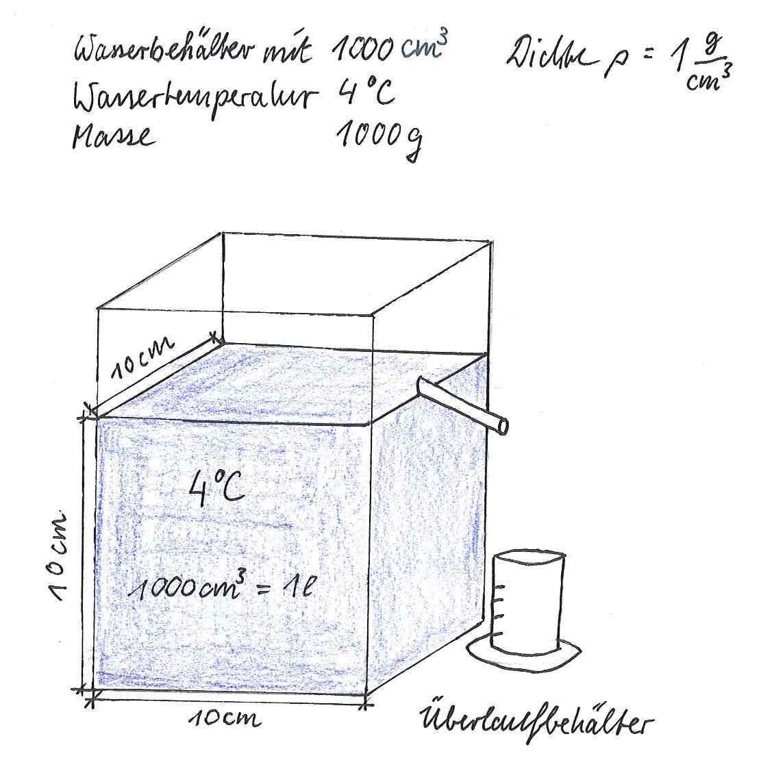 Dichte Des Wassers Betragt Bei 4 C 1 G Cm Das Hei T Cm Wasser 1 Liter Haben Eine