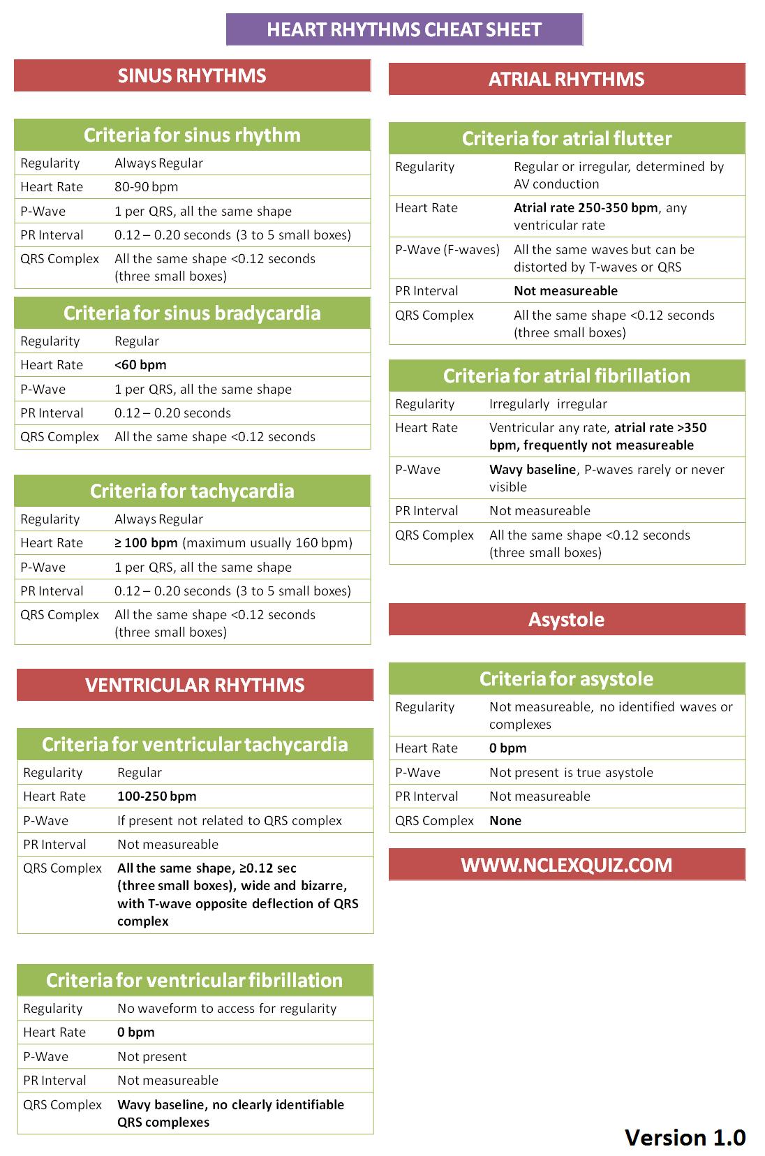 Criteria For Interpreting Cardiac Rhythms Cheatsheet