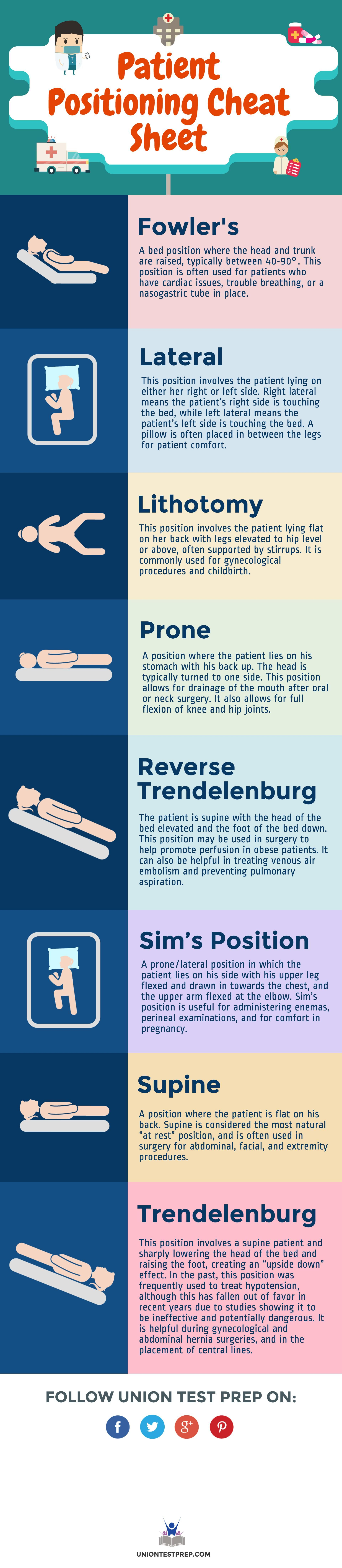 Need To Know The Ins And Outs Of Patient Positioning