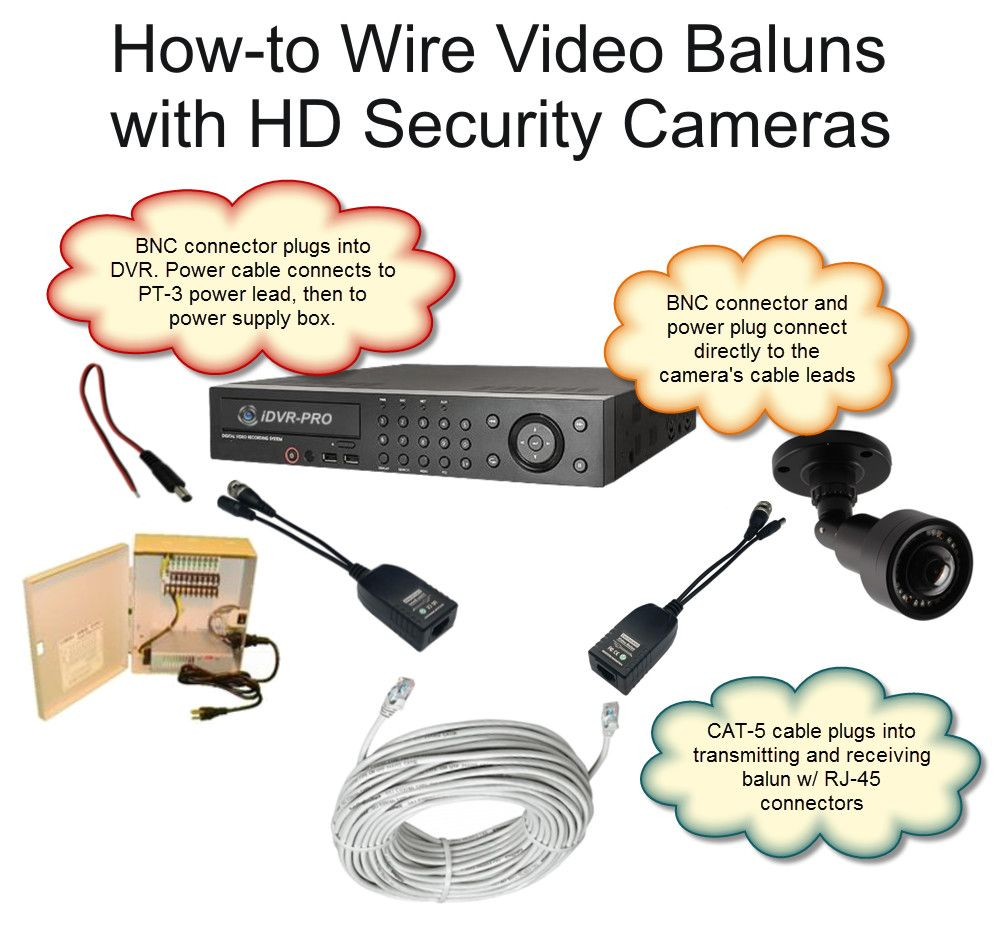 You can use CAT5 cable to wire HD security cameras (AHD