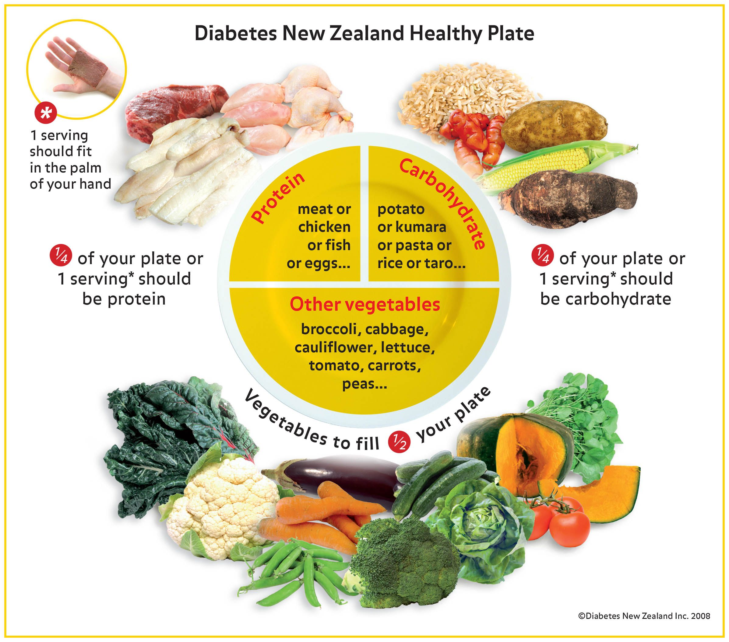 Diabetes Healthy Plate Illustrated