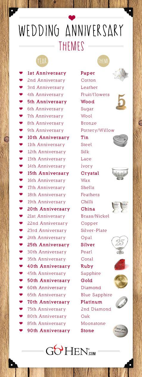 wedding anniversary gift list by year aDEwi6RwG LOVE
