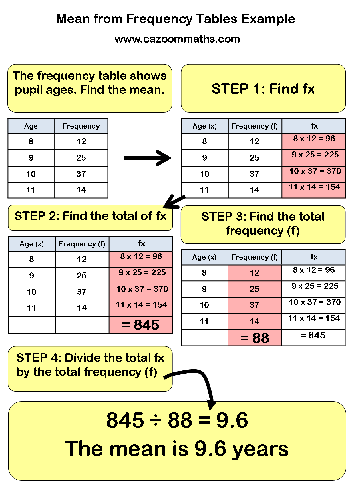 Gcse Statistics Worksheets