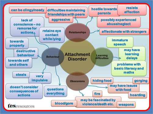 Attachment Disorder Mind Map A Mind Map, created in