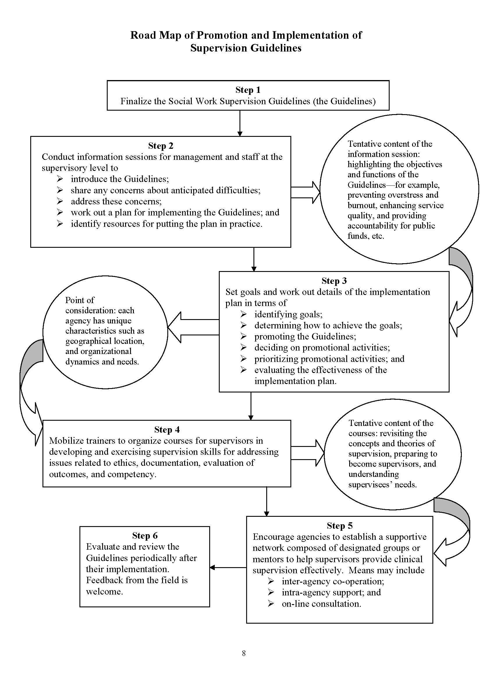 Social Workers Registration Board Guidelines On Social