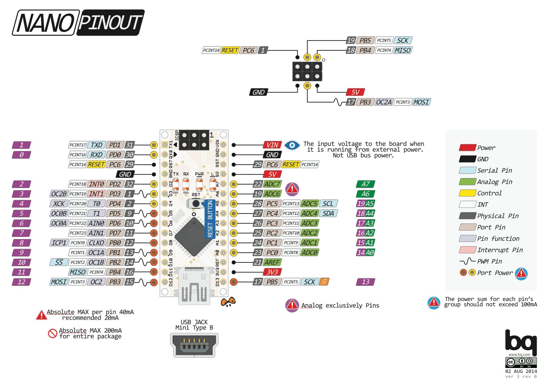Arduino NANO Pinout Diagram Arduino / Raspberry Pi