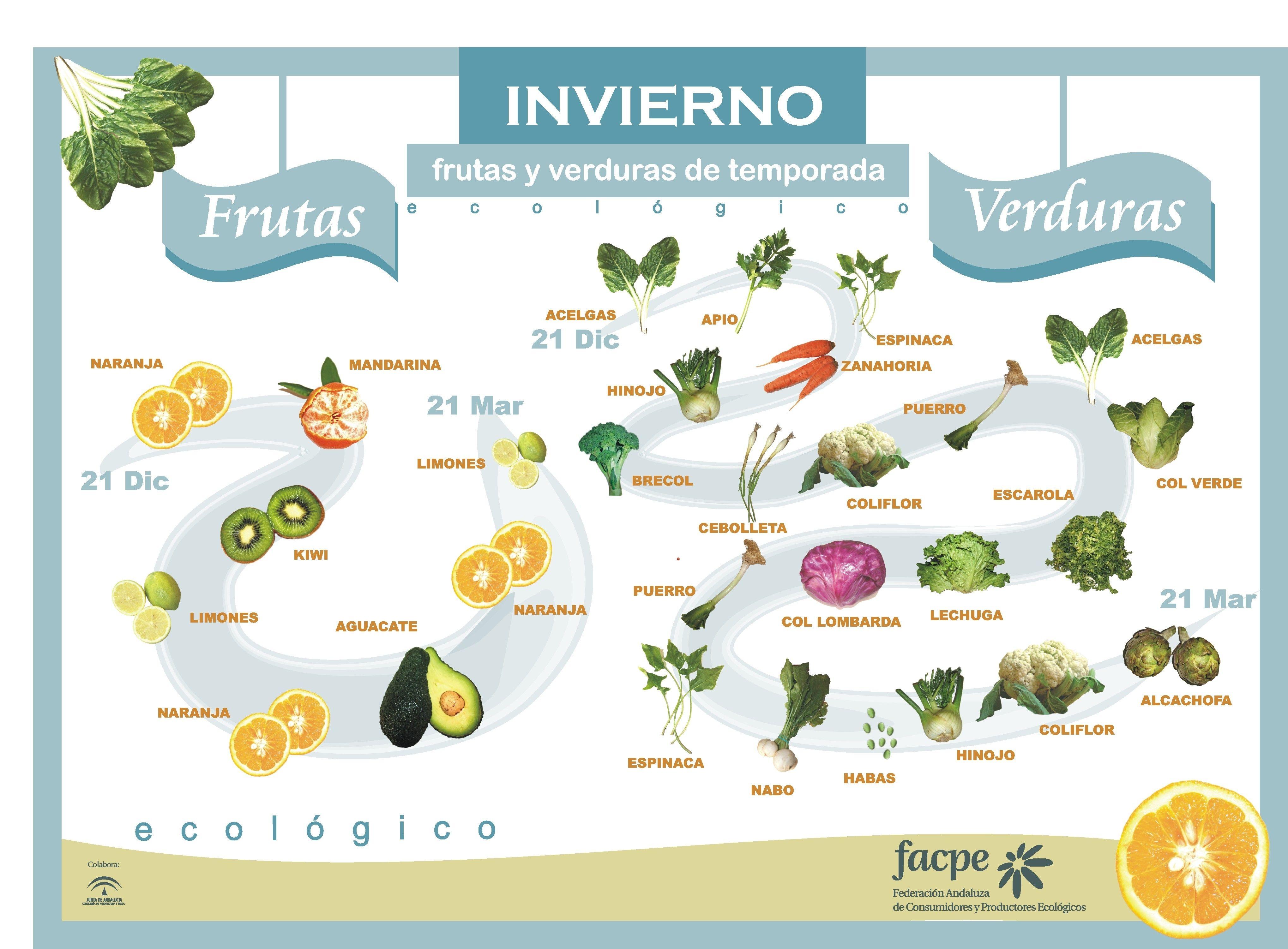 Nombres De Frutas