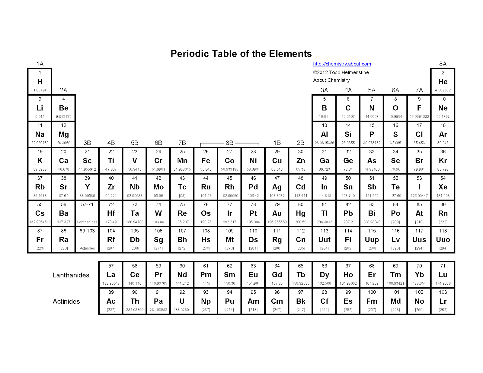 PeriodicTable.png 1,600×1,237 pixels Education