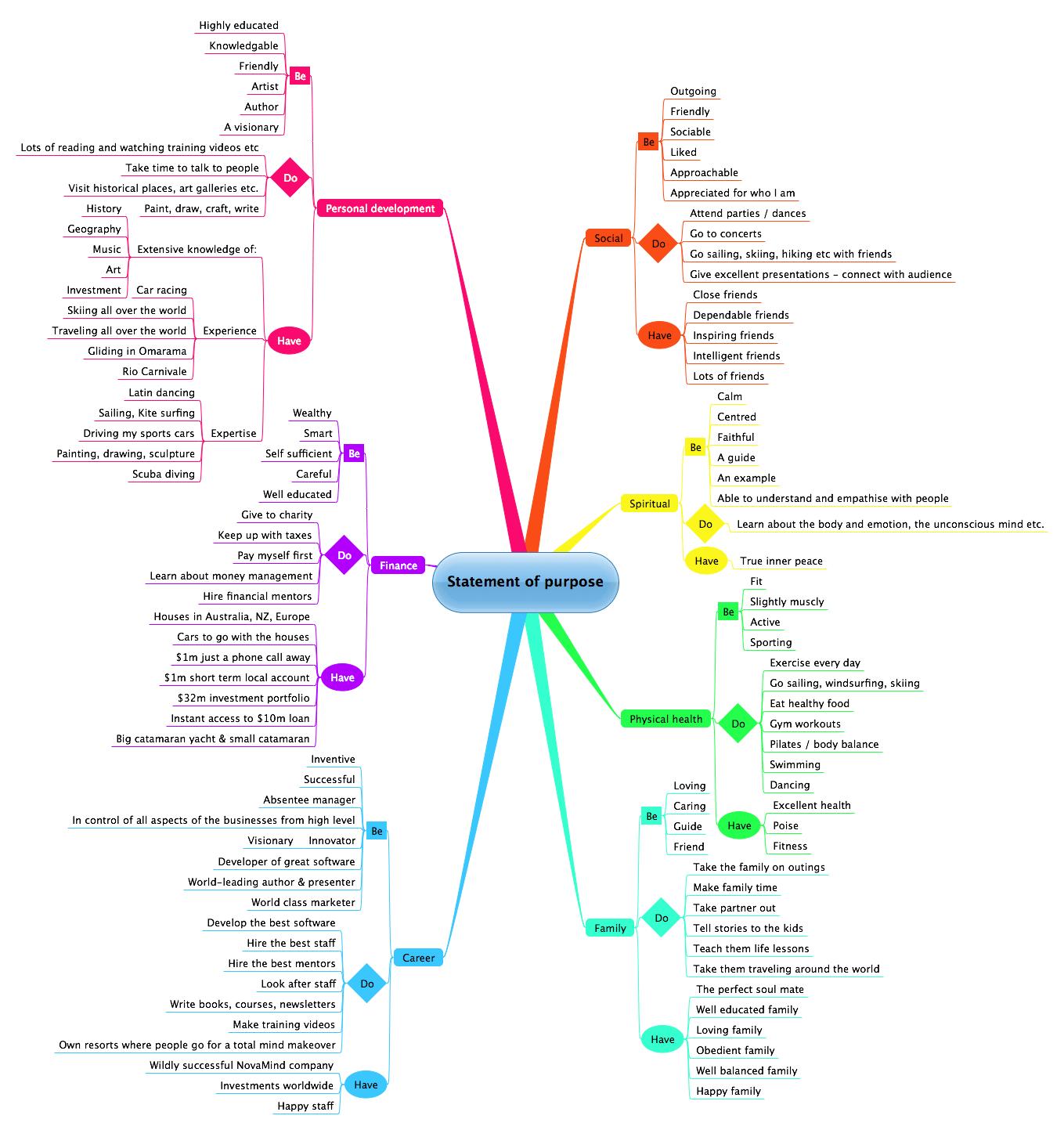 Life Plan Chart