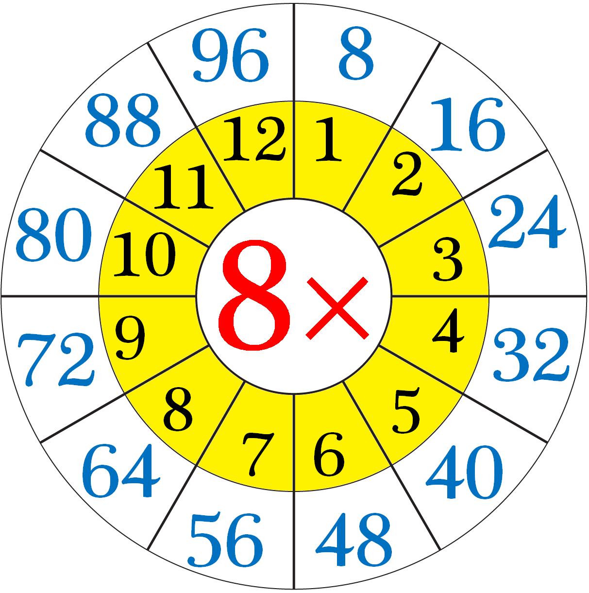 Addition Worksheet For Sevens