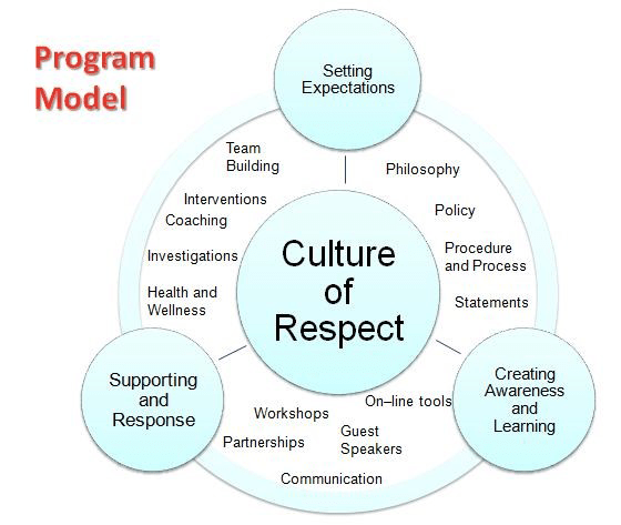 RESPECT in the WORKPLACE PROGRAM Human Resources