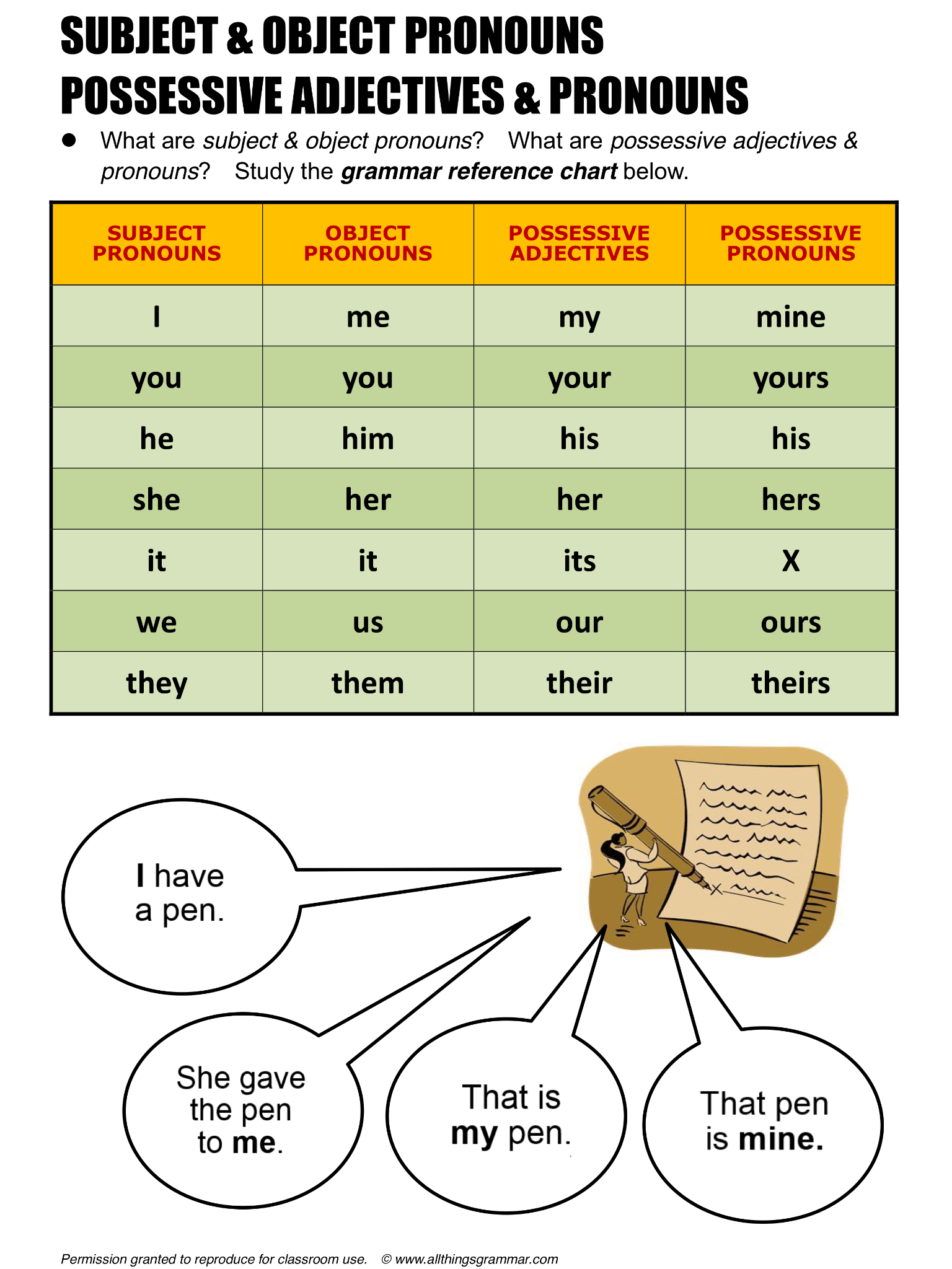 English Grammar Subject Amp Object Pronouns Possessive Adjectives Amp Pronouns