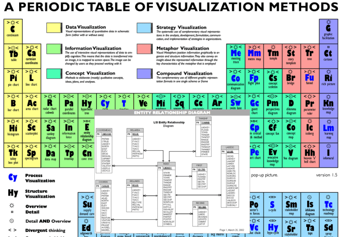 Visual Literacy Periodic Table Microfinanceindia