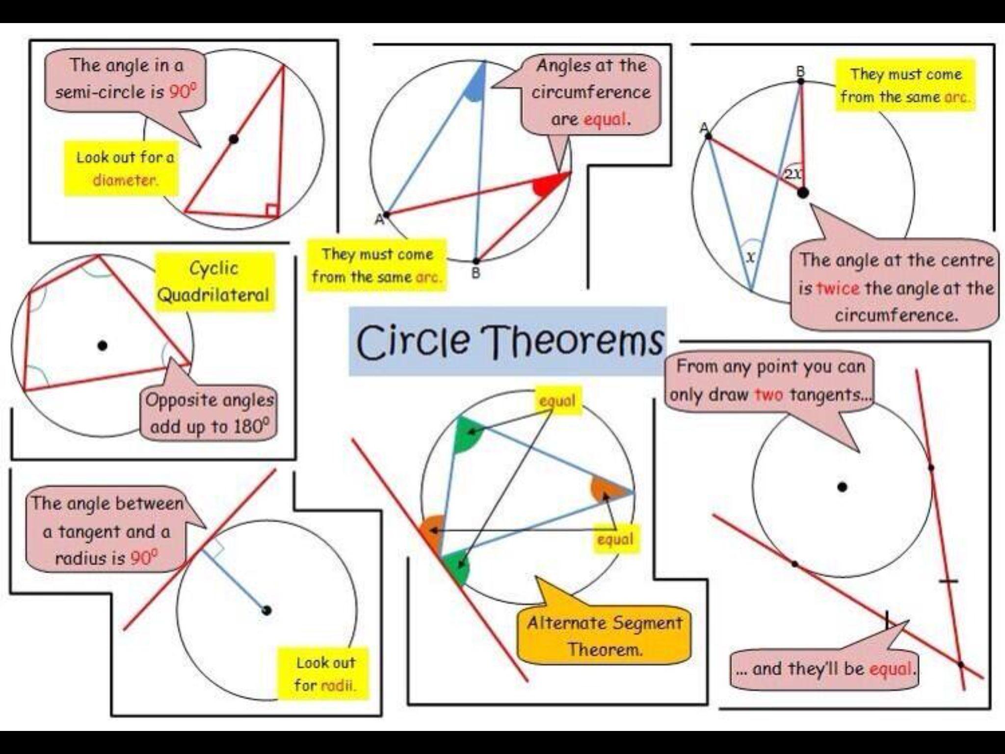 Circle Theorems