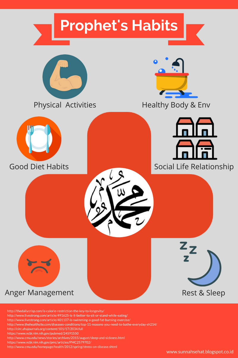 [Infografis] Pola Hidup Sehat Rasulullah Infografis