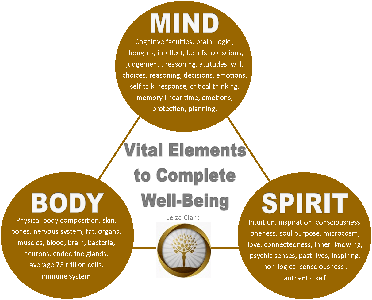 Mind Body Spirit Leizaclark