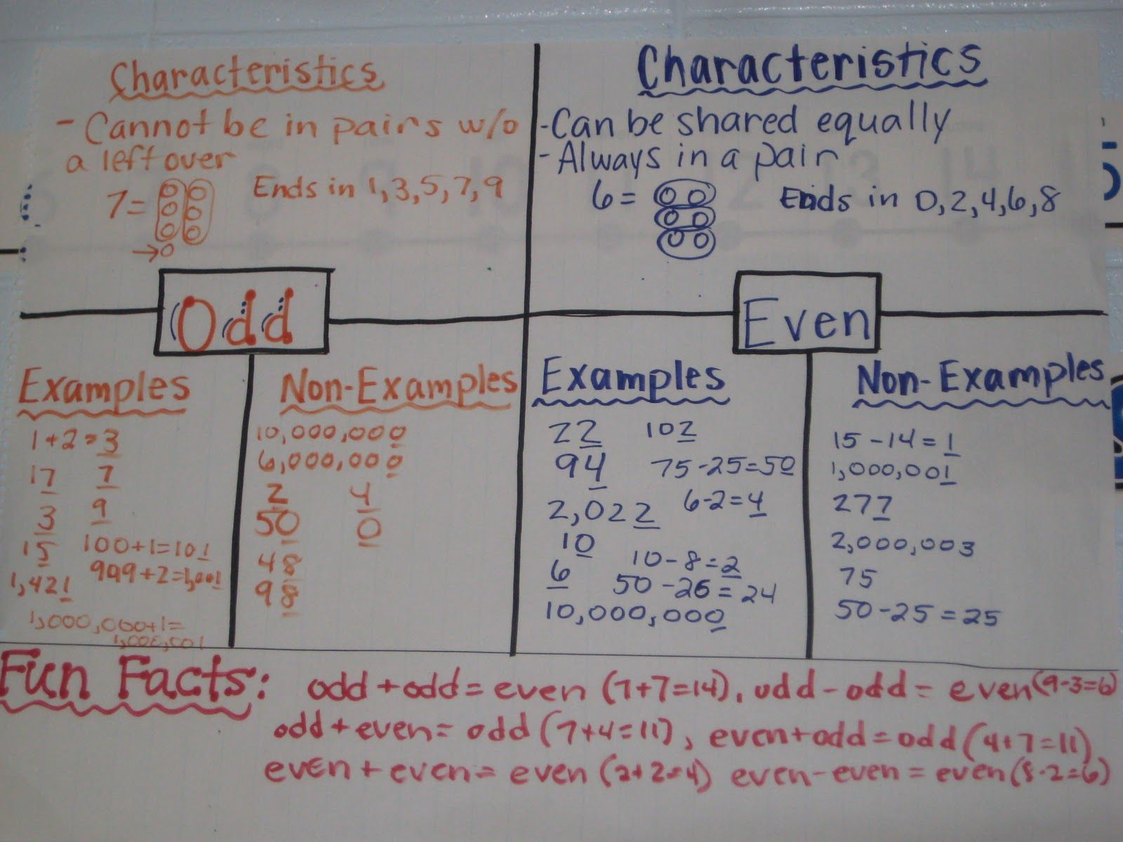 Anchor Chart For Odd And Even Math