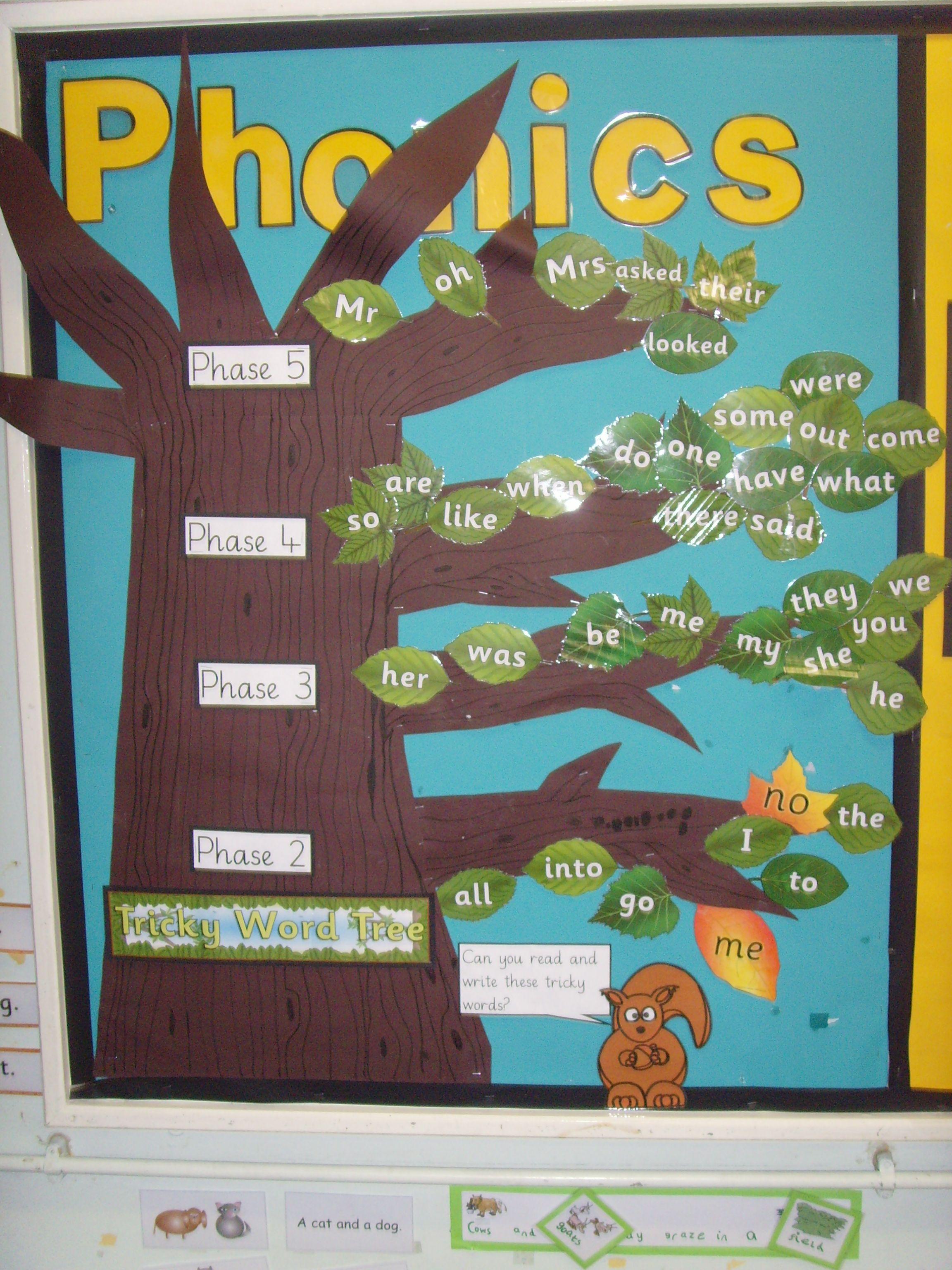 Tricky Words Phonics Tree