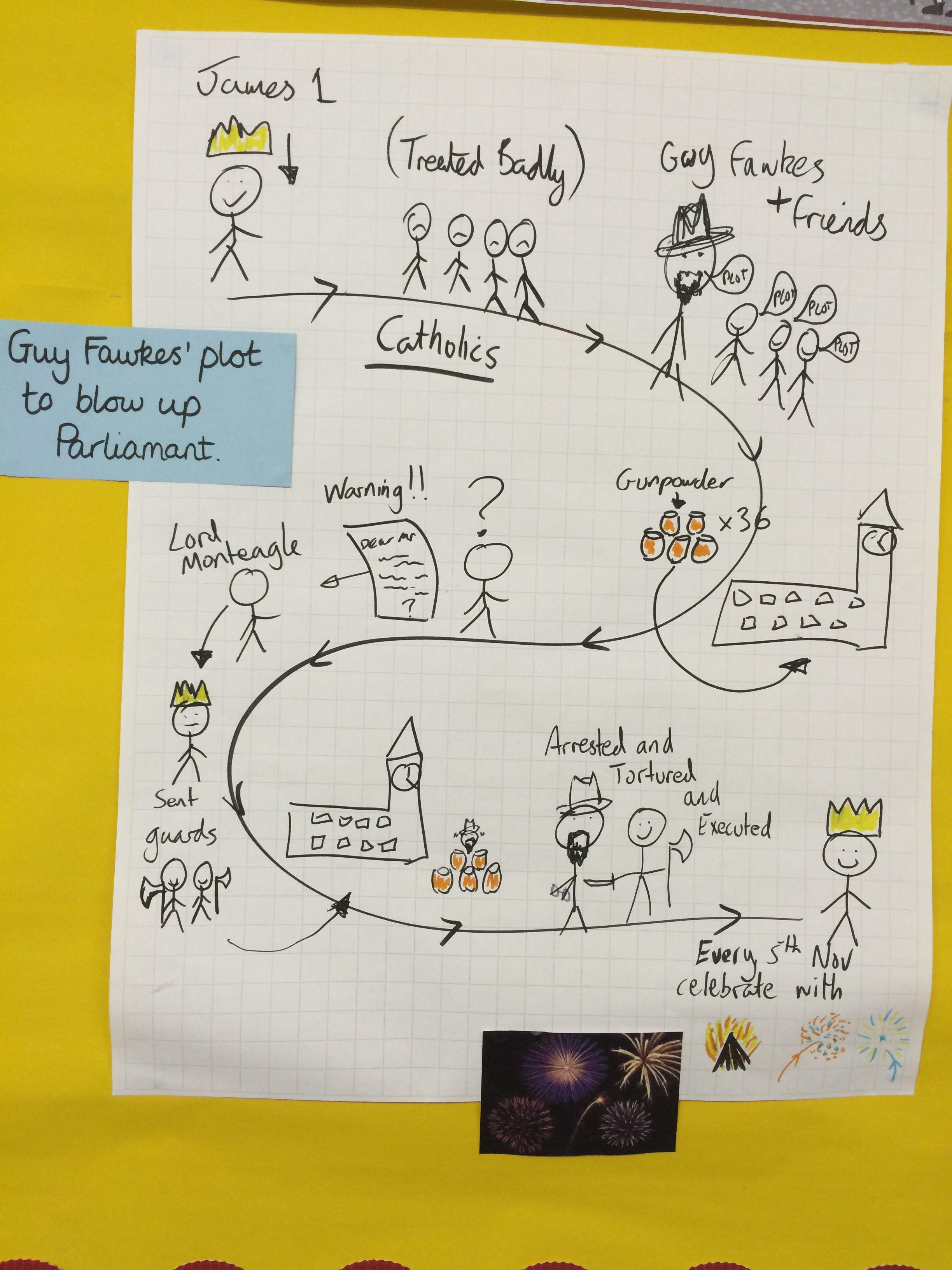 Gunpowder Plot Pie Corbett Story Map