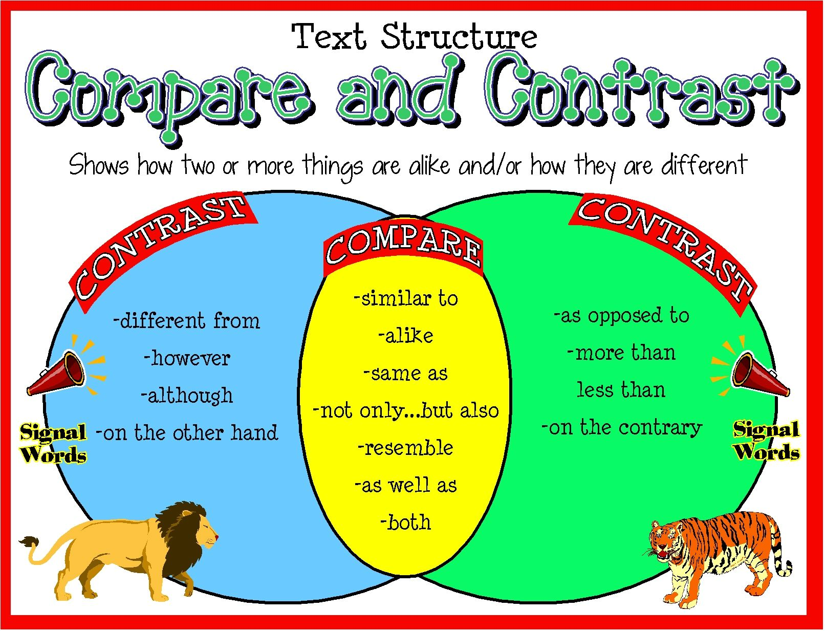 Compare Contrast Signal Words Poster