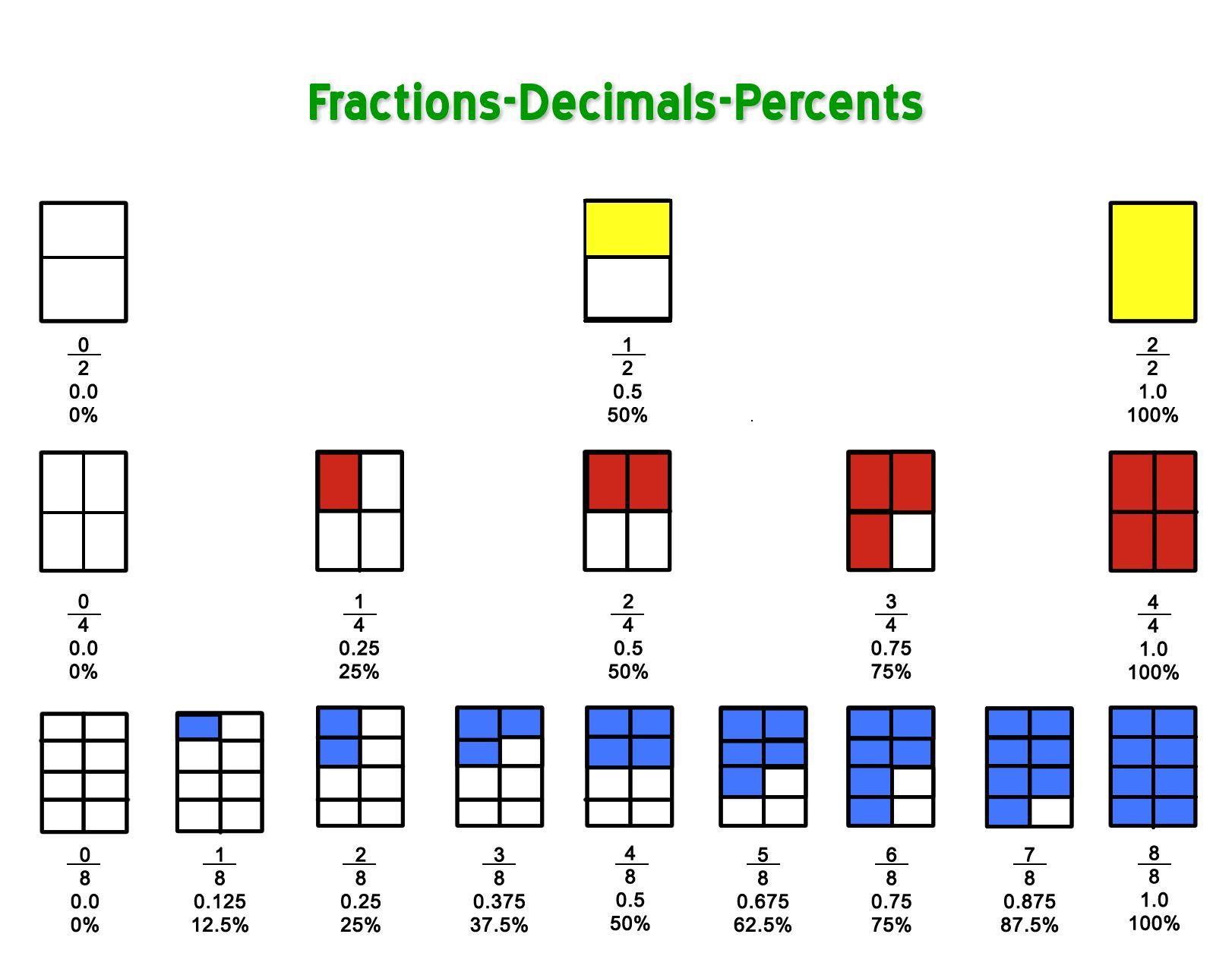 Decimal As A Fraction
