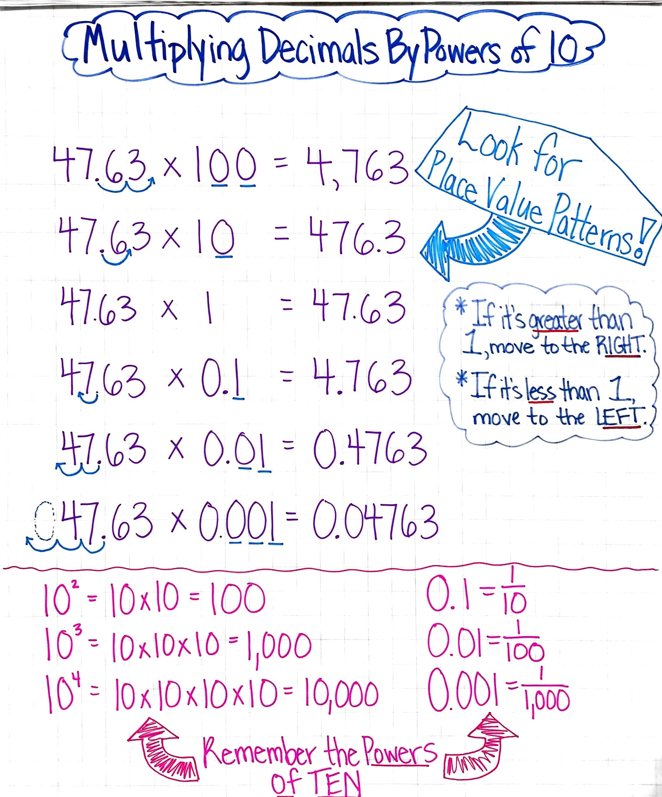 Multiplying Decimals By Powers Of Ten Anchor Chart