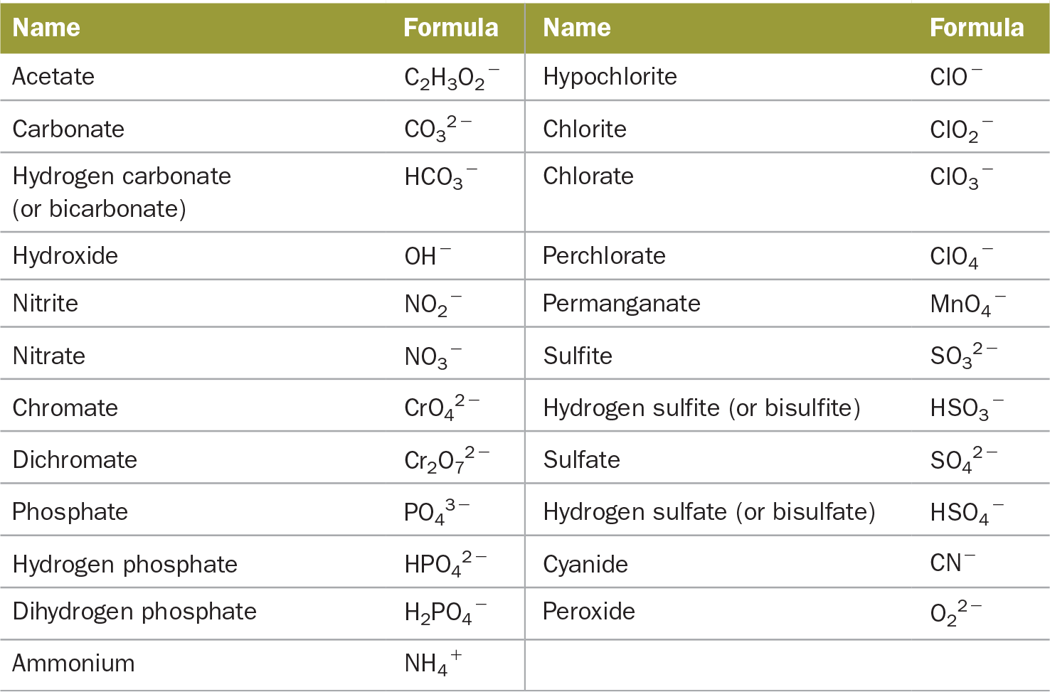 3 5 Ionic Compounds Formulas And Names