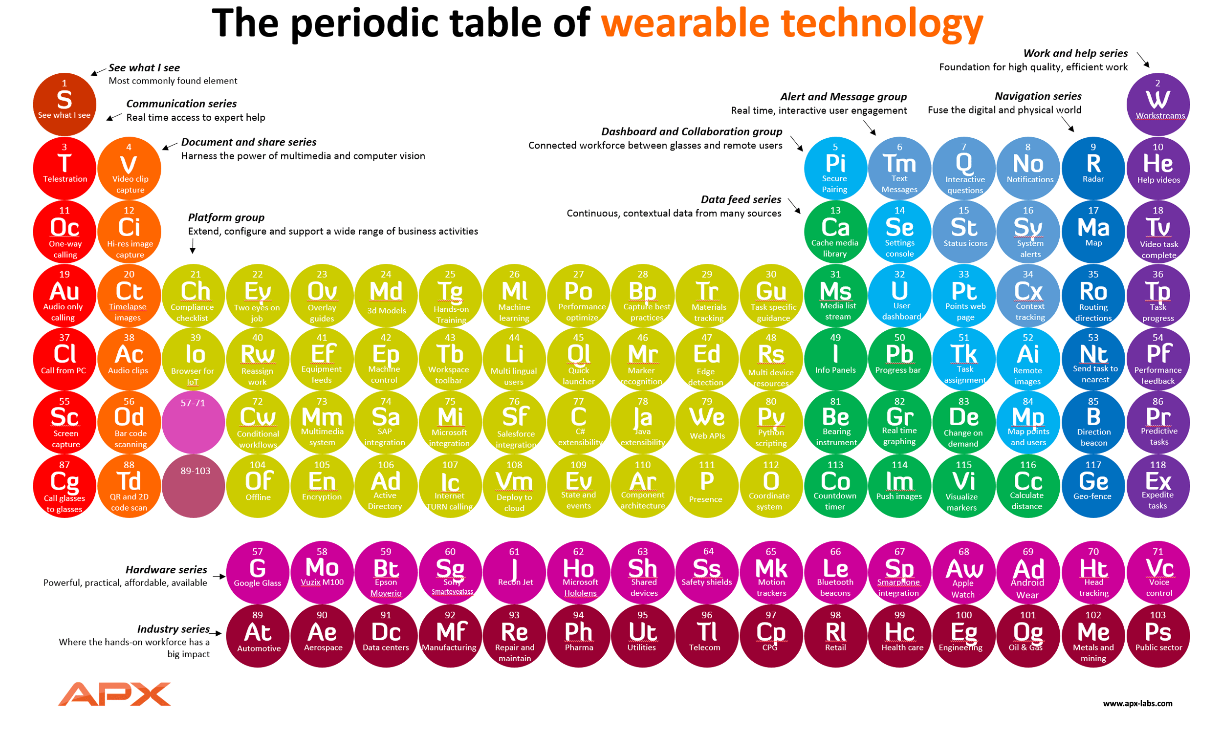 Periodic Table Of Wearable Tech