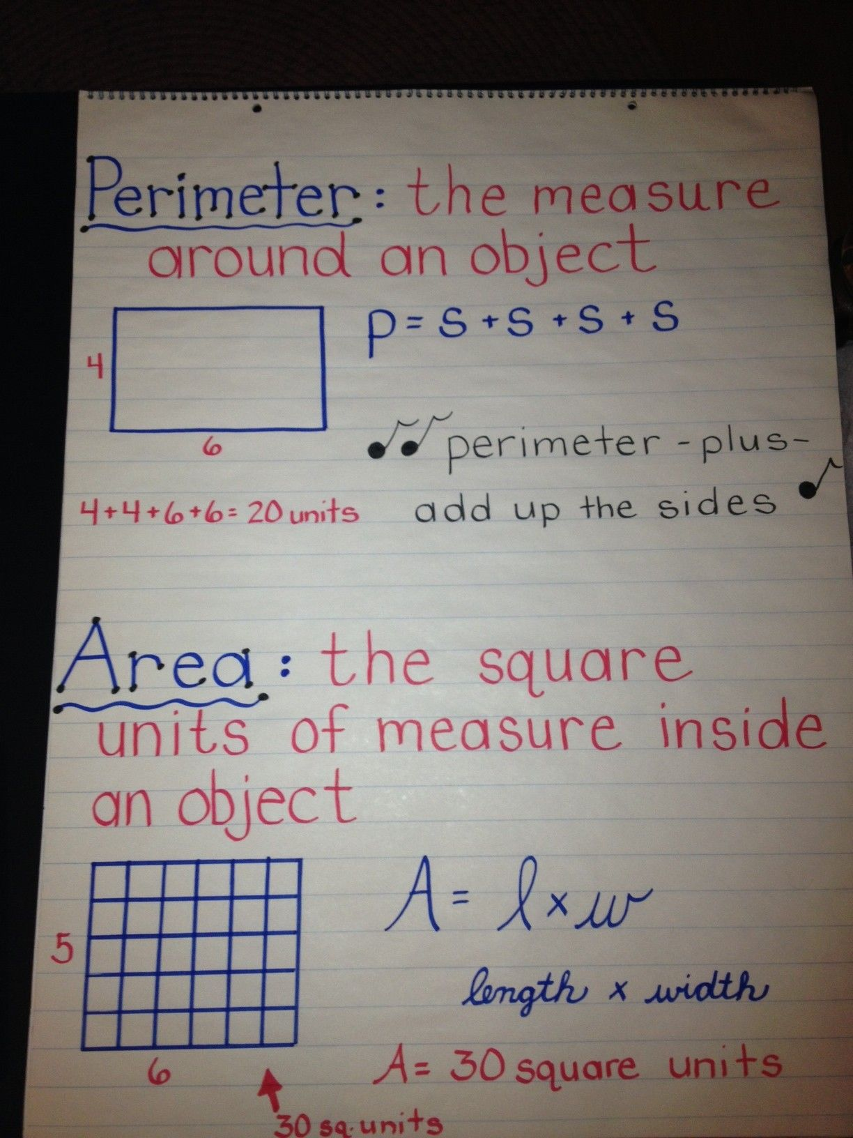 Perimeter And Area Anchor Chart