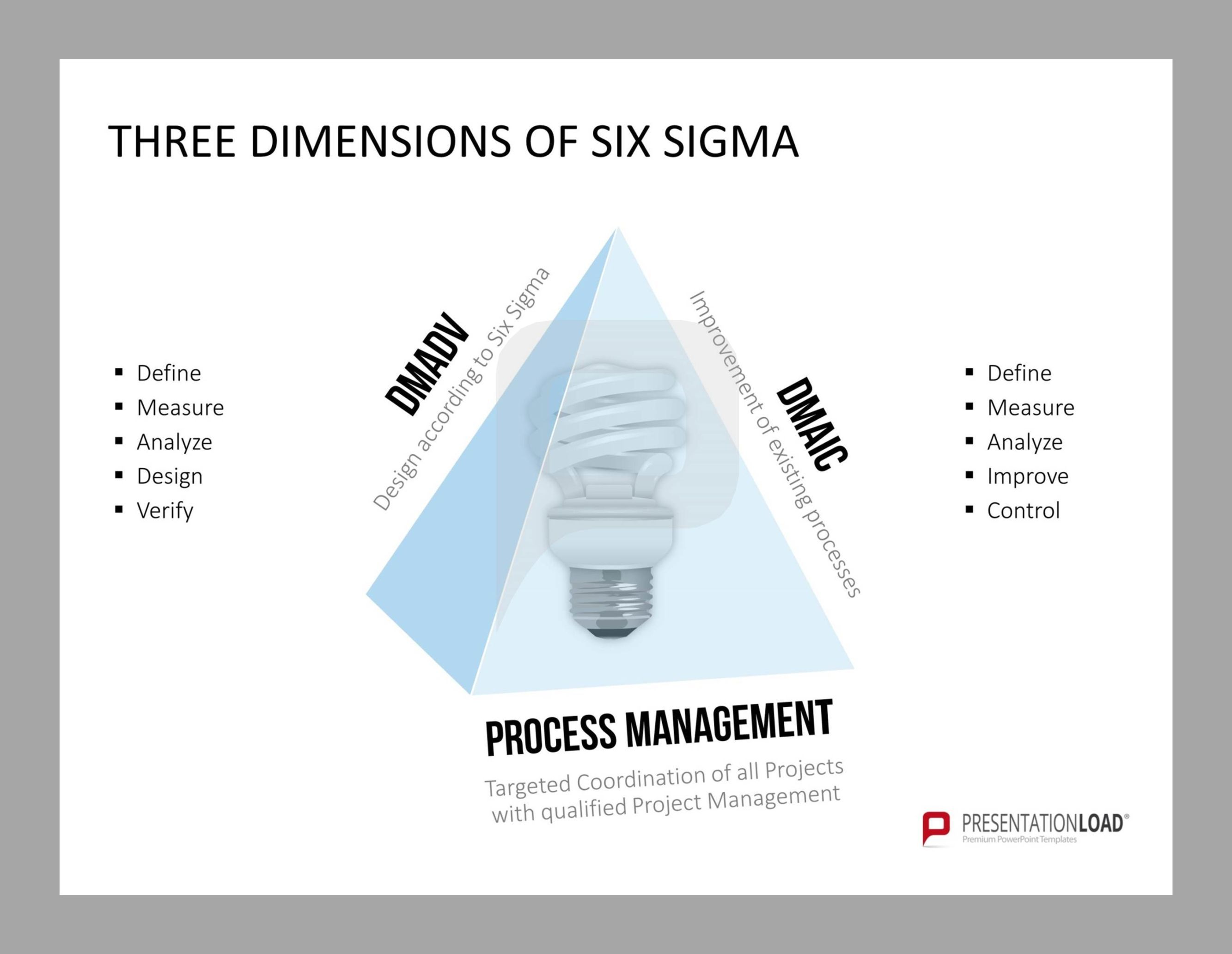 Three Dimensions Of Six Sigma Dmadv Dmaic Amp Process