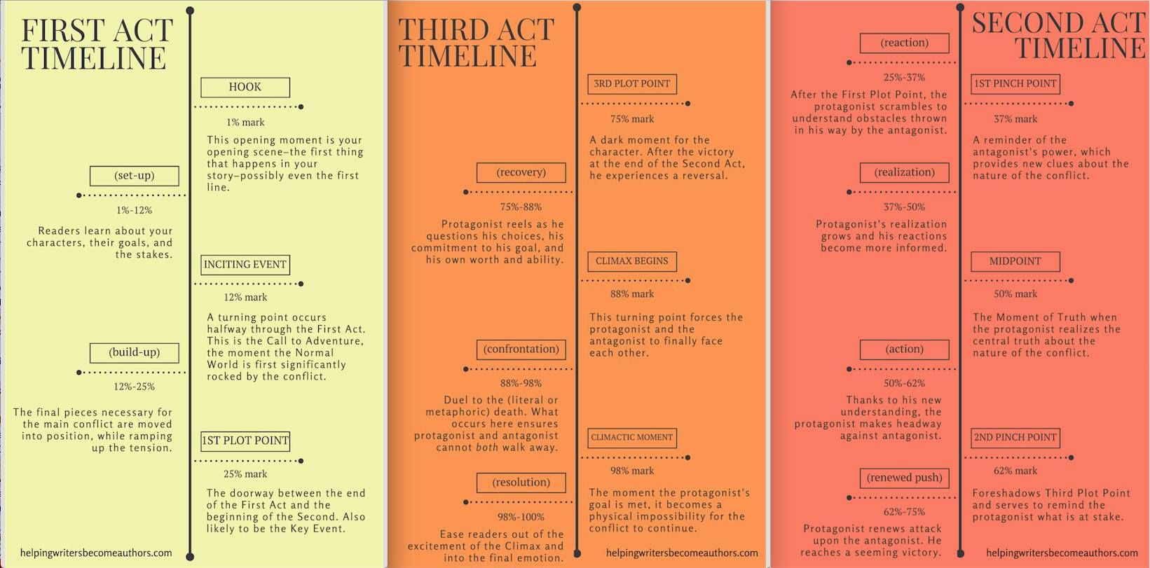 First Second Third Act Timelines