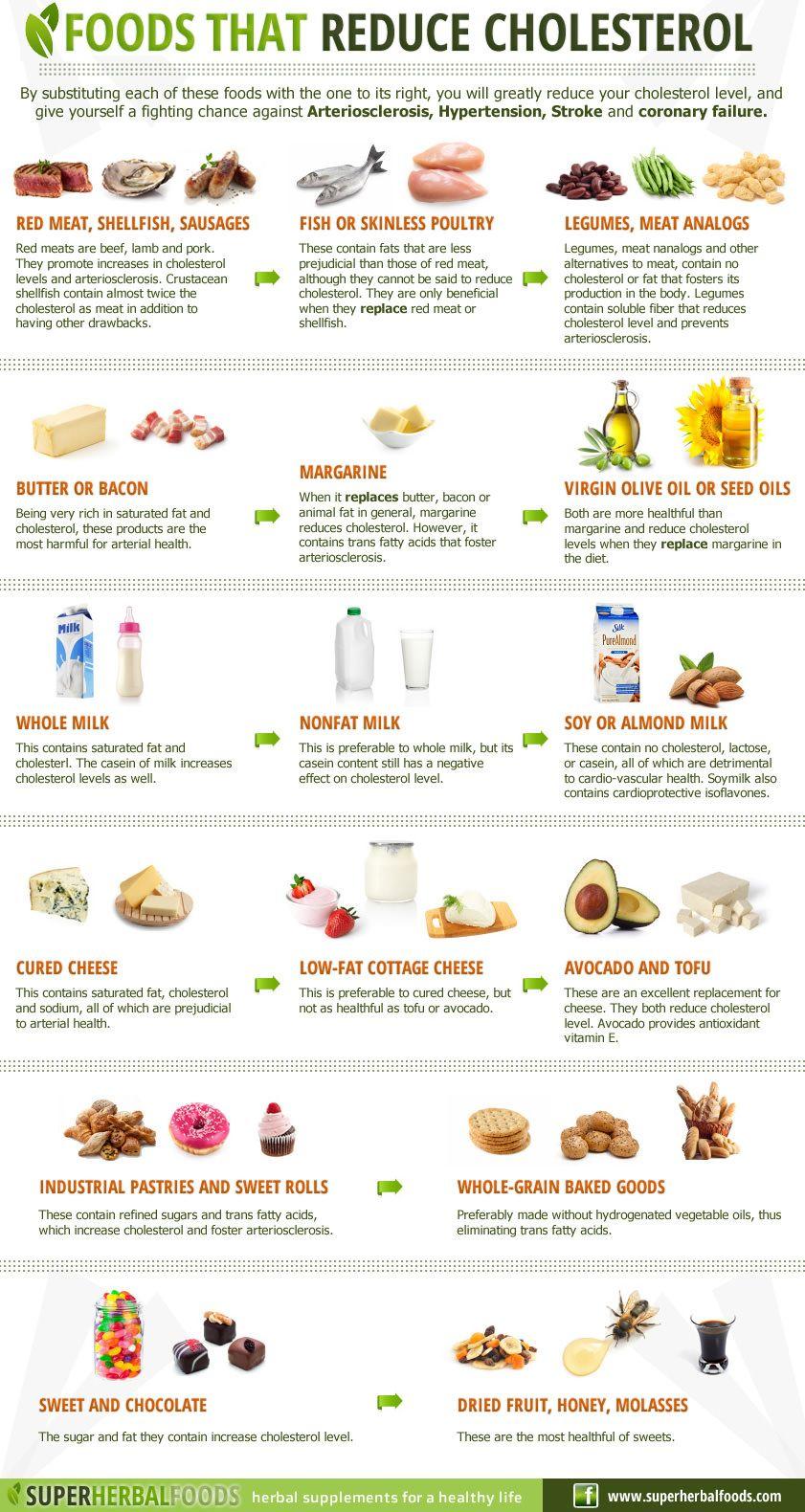 Low Cholesterol Diet Plan Reduce cholesterol