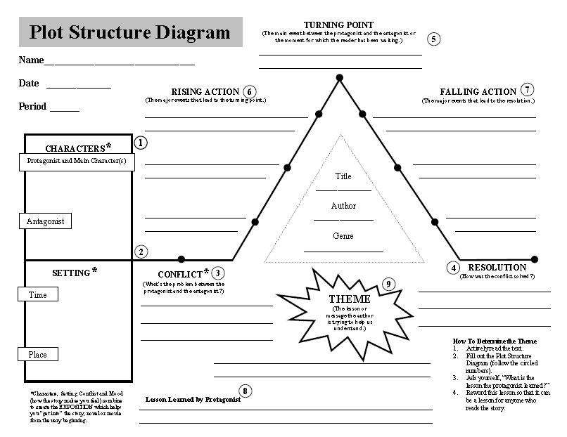 Development Worksheet Sharebrowse – Plot Structure Worksheet