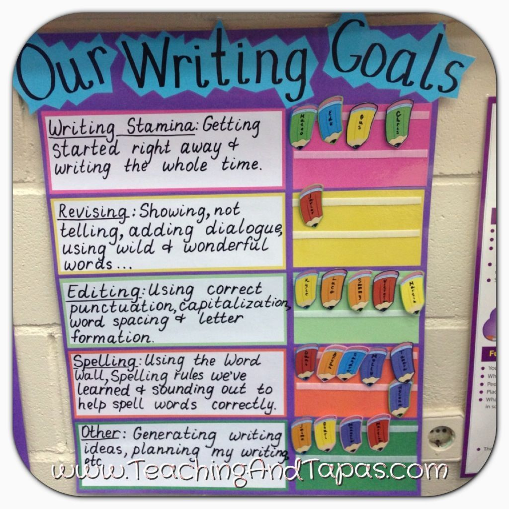 Teaching And Tapas 2nd Grade In Spain Anchor Charts Reading And Writing Goals