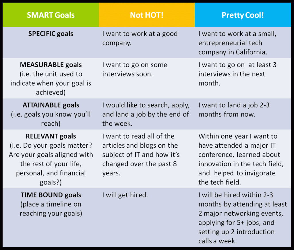 Some Examples Of Smart Goals