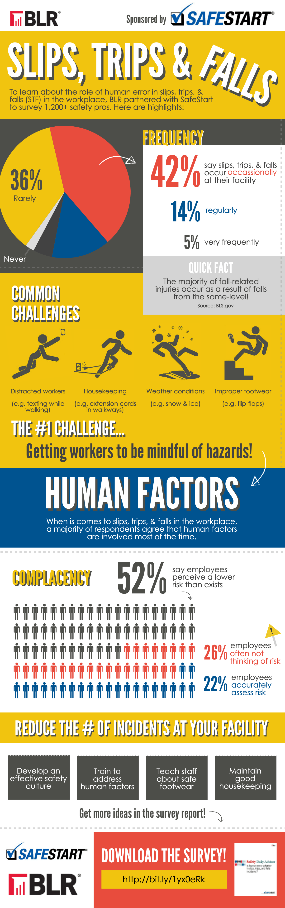 Safety and the Human Factor Infographic Occupational