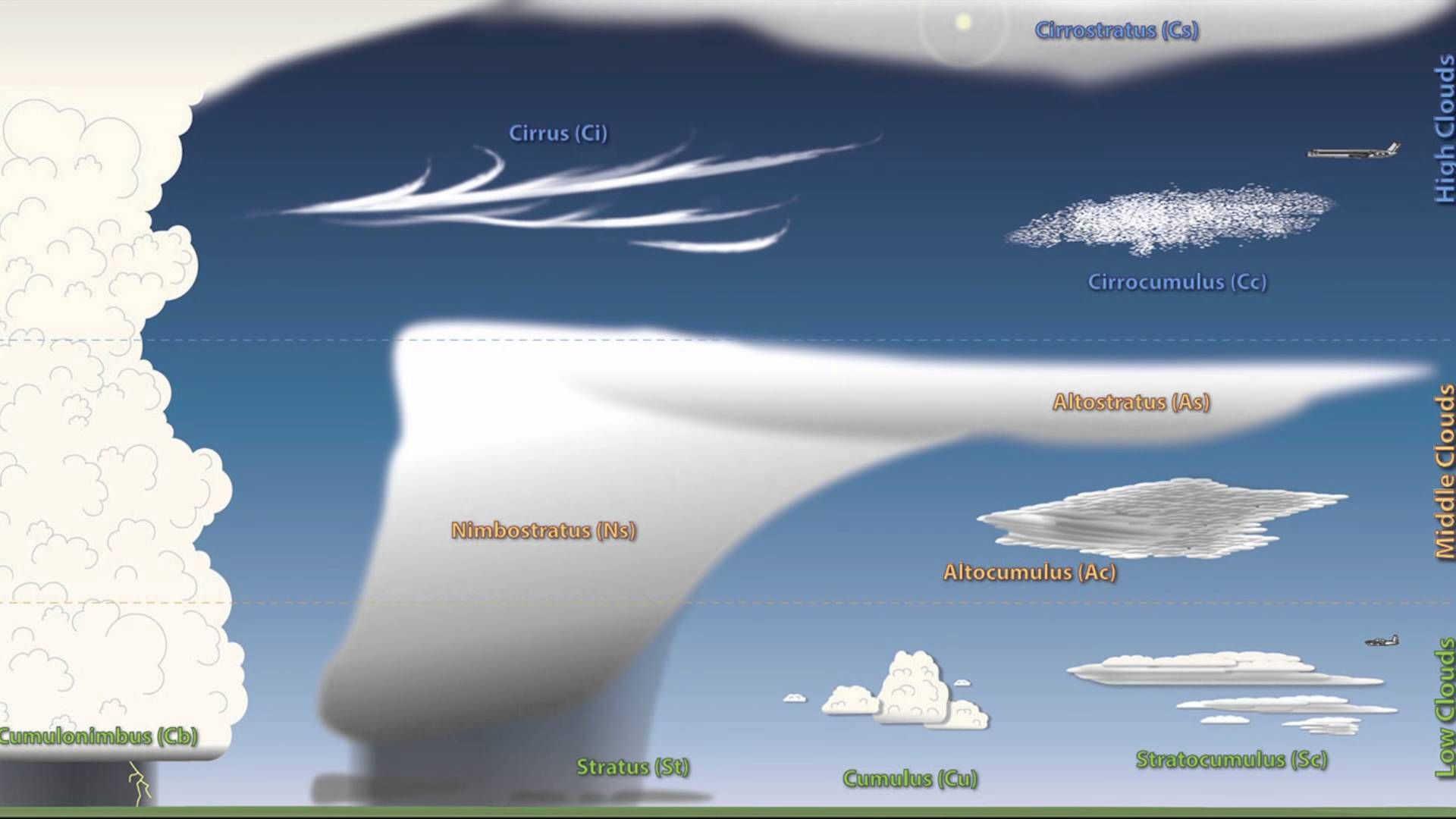 Video To Introduce Clouds And Give An Overview Of Types Of Clouds And The Weather They Bring