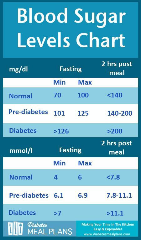 Blood Sugar Chart Template  Free Download