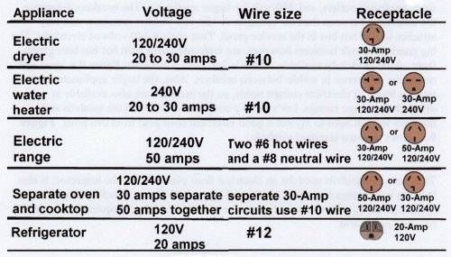 Wiring Diagram For 240 Volt Plug. Wiring Diagrams ... on 30 amp single phase receptacle, 30 amp 120 volt outlet, 240 volt gfci receptacle, 240 volt dryer receptacle, 30 amp dryer plug wall receptacle, 30 amp generator receptacle box, 30 amp twist lock plug, chevy volt 240 volt receptacle, 30 amp 125 volt receptacle, 30 amp camper outlet, 30 amp outdoor receptacle, 30 amp plug in receptable, 30 amp 110v receptacle, 30 amp 230 volt receptacle, 30 amp 250 volt outlet, 20 amp simplex receptacle, 30 amp 250v receptacle, 30 amp generator plug wiring diagram, 30 amp nema locking receptacle, 30 amp generator outlet,