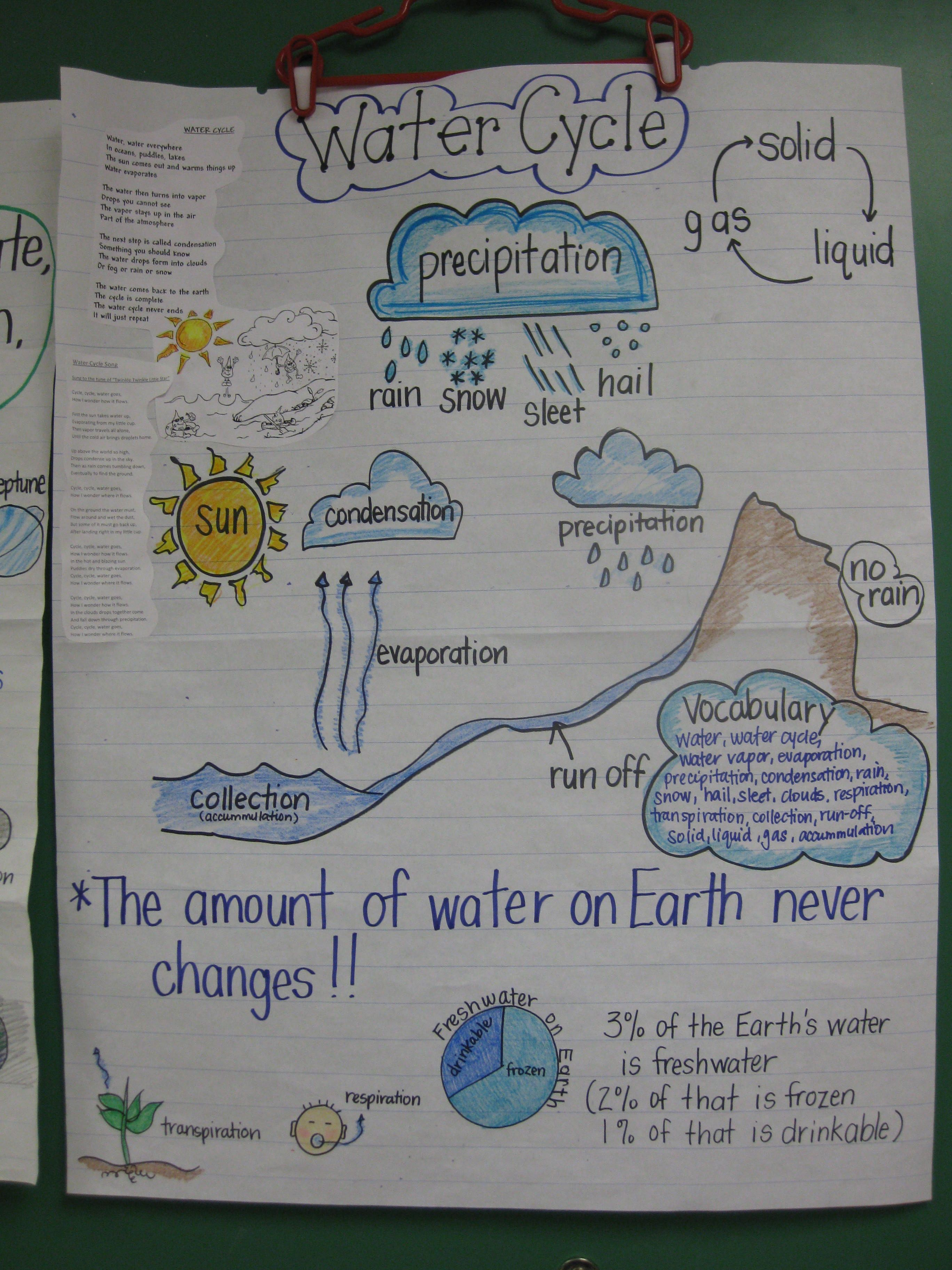 Staar Review Anchor Chart I Use This Chart To Review The