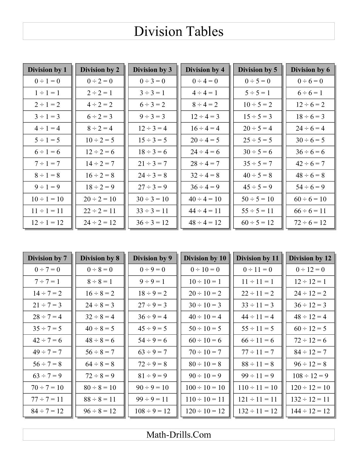 The Division Table With Grey Headings A Math Worksheet From The Division Worksheet Page At