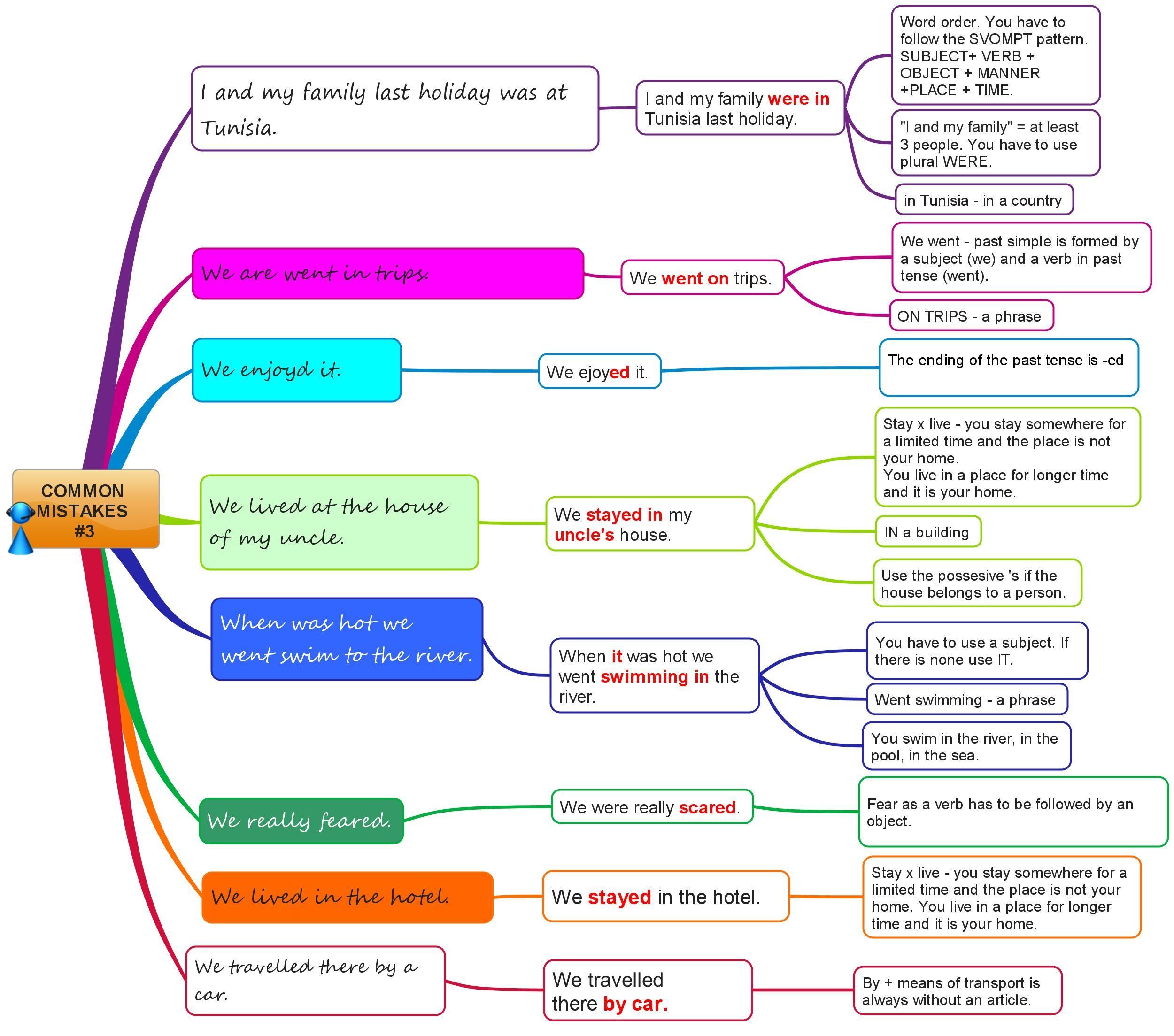 Worksheet Find The Grammar Errors