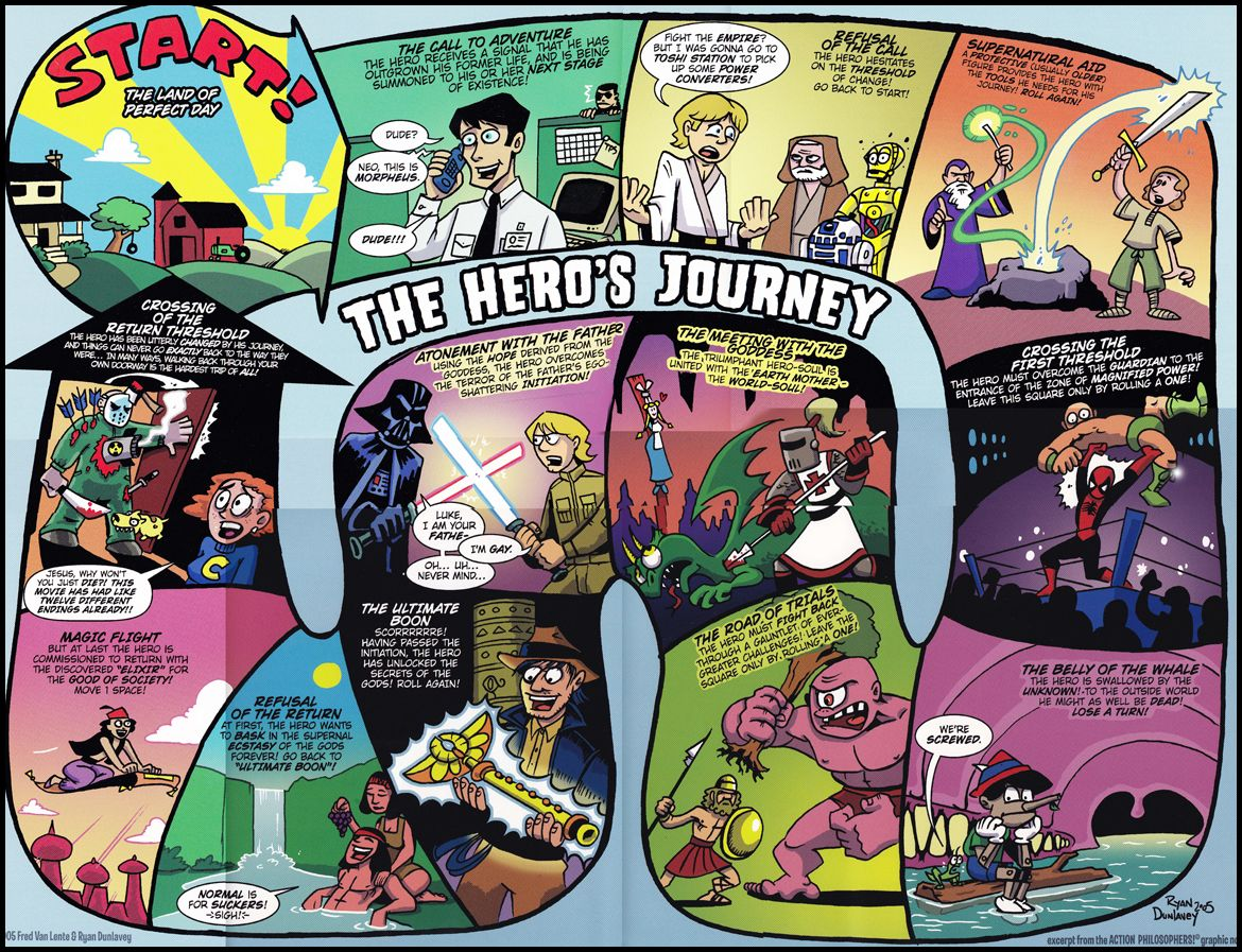 Outlining With The Hero S Journey